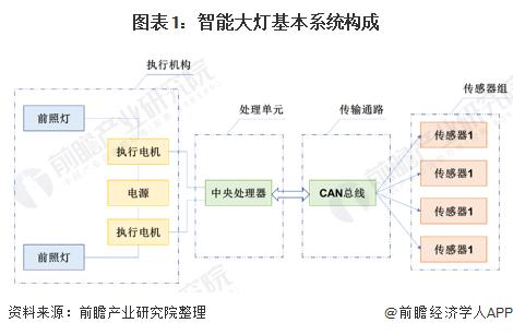 2020年中国智能大灯行业发展情况渗透率有望提升 市场发展前景广阔