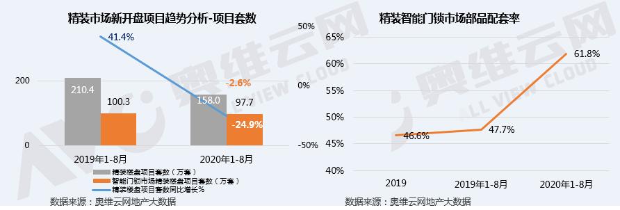 2020年1-8月精装智能门锁配套率超60% 招商蛇口领衔配套高增长