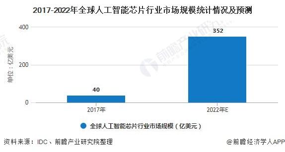 2020年中国人工智能芯片行业市场分析 AI浪潮催生市场新增长点