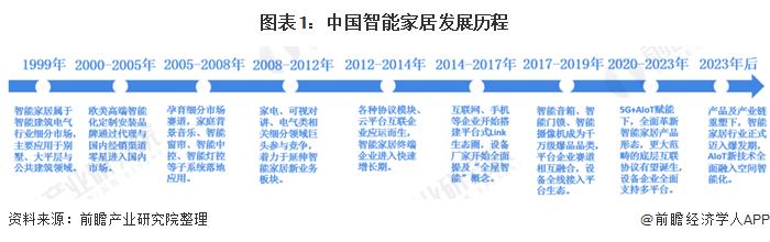 2020年中国智能家居市场发展现状分析 AIoT全面赋能