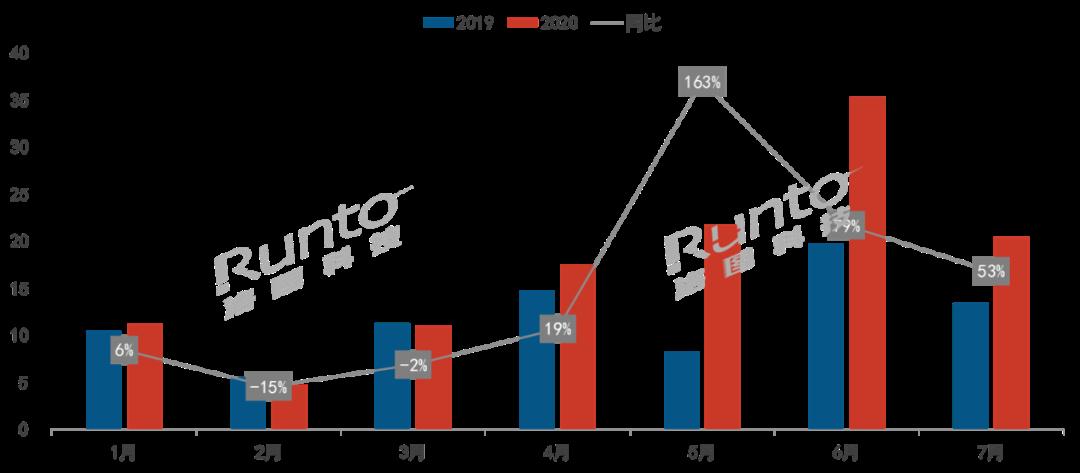 智能门锁线上零售连续4月增长,7月涨幅达5成