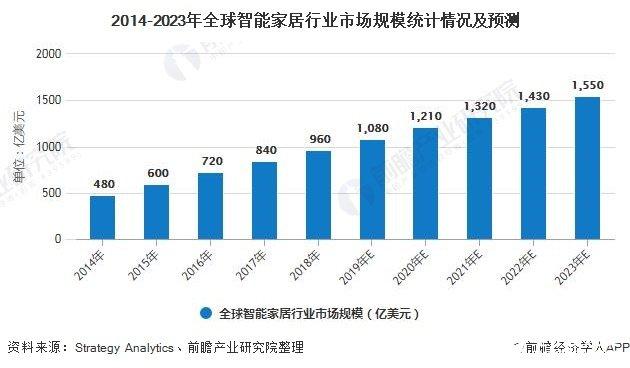 中国智能家居的千亿市场,预测2022年智能照明市场规模将破400亿元