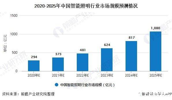 2020-2025年中国智能照明行业市场规模预测情况