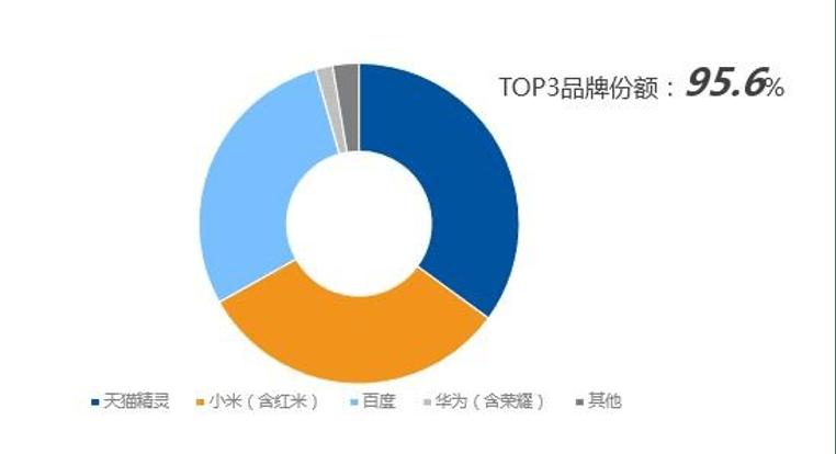 AIoT中场战事:蓝海7500亿,独缺领导者