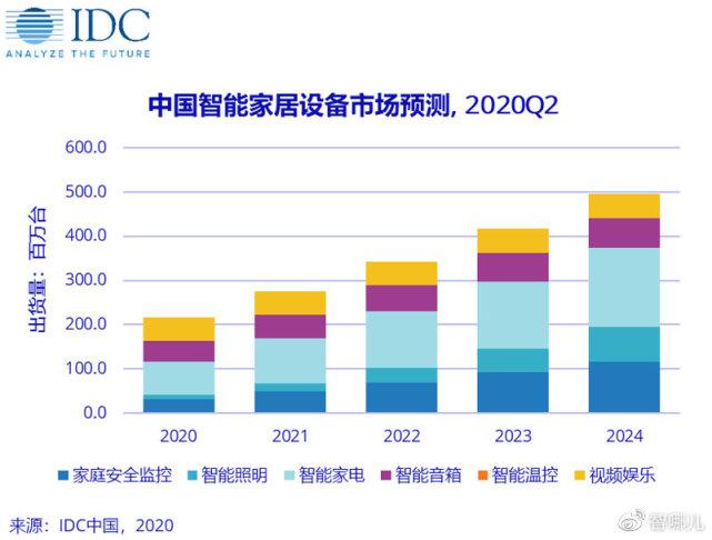 智能市场继续稳步增长,智能摄像头将有哪些新变化?