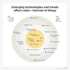 洞悉未来 将至已至:全球IoT行业发展趋势与远景展望